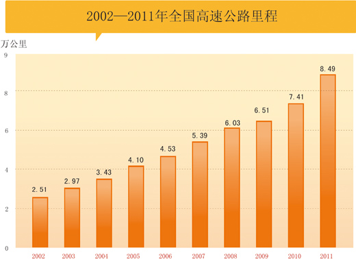 中國高速公路里程躍居世界第二