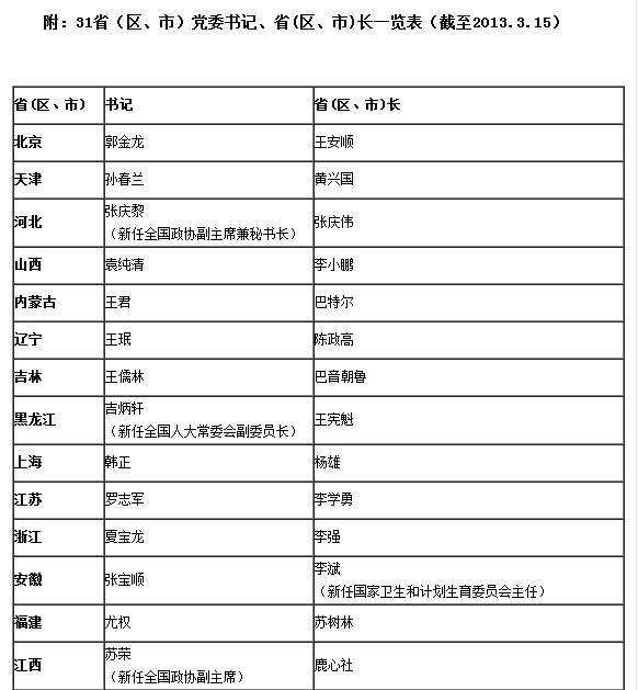 吉炳轩等9位省委书记、省长两会获任新职