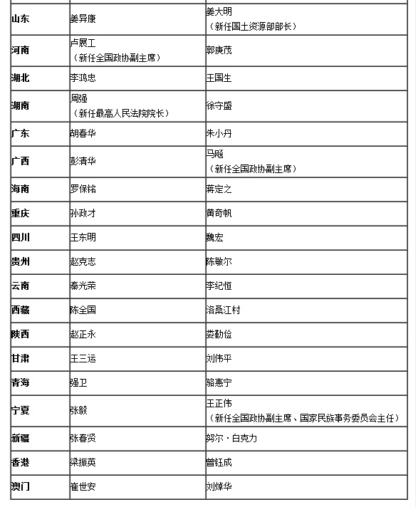 吉炳轩等9未省委书记、省长获新职 - 蓝天碧海的博客 - 蓝天碧海的博客