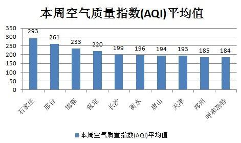 一周全国空气质量排行榜 石家庄邢台最差 图 高清图片