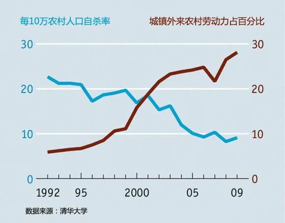 外媒:城镇化使中国自杀率猛降