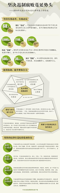 中纪委:30名中管干部涉嫌犯罪被移送司法机关