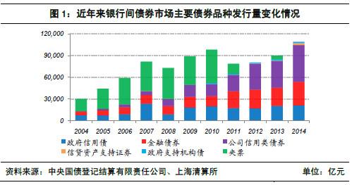 央行:2014年银行间市场成交量同比大幅增长
