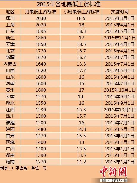 23地区上调2015年最低工资标准东北三省超两年未调