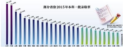江苏六所211高校承诺今年高招不减本省招生数