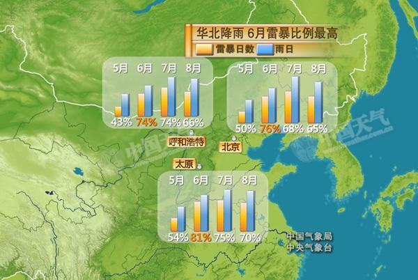 华北等地需防强对流 西南今迎较强降雨