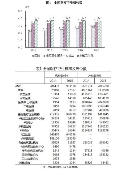 卫计委:去年末全国医疗卫生机构总数达983528个