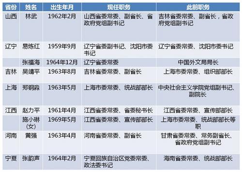 近期7省份9名省委常委履新5人为跨省任职