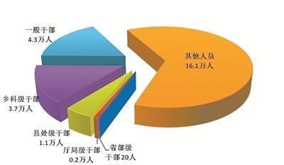 中央纪委国家监委:上半年20名省部级干部被处分