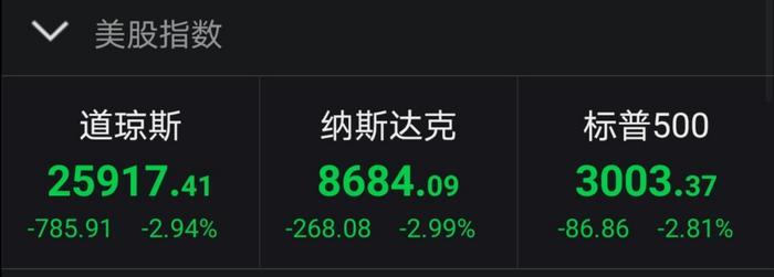 美联储紧急降息50基点未能提振美国股市 美股三大股指全线大幅收跌