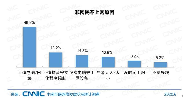 中国还有4.6亿人不上网14.8%非网民因没上网设备不上网
