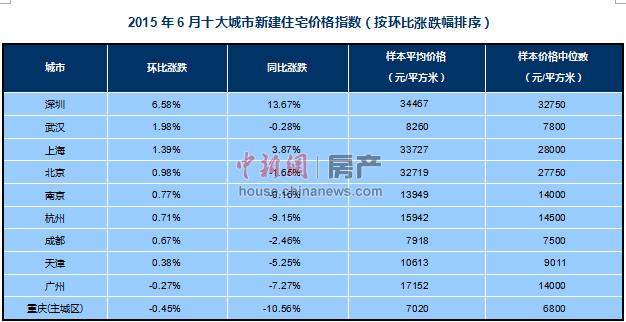 百城房价均价连涨两月分析称一二线城市房价还得涨