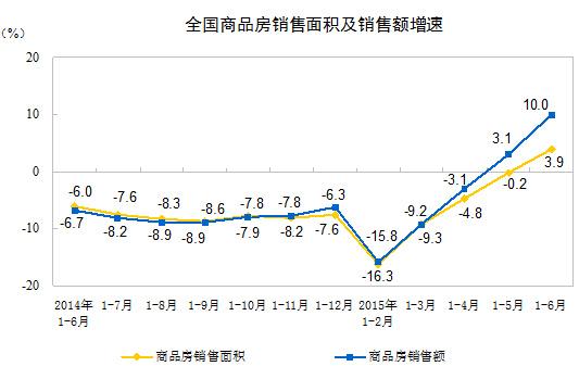 统计局:1-6月商品房销售面积同比增3.9%库存增加