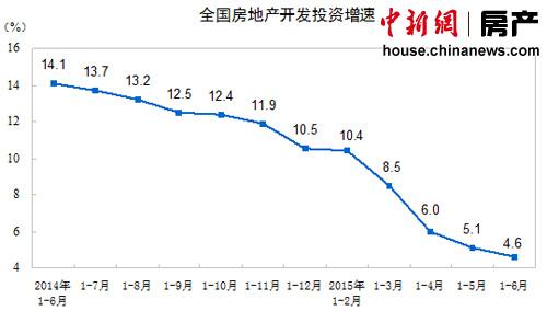 楼市指标冷暖互现:销售回升开发投资增速连跌16月