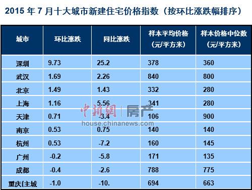 百城房价连涨三个月7月深圳房价涨近10%领涨全国