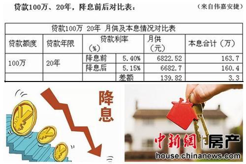 央行再降息降准被指利好楼市房贷成本已历史最低
