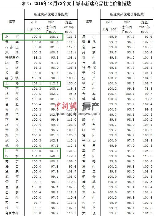 10月16城新房价格同比上涨深圳涨40.5%仍居首位