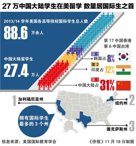 美国驻华大使:将提供更多政策鼓励中国人赴美留学