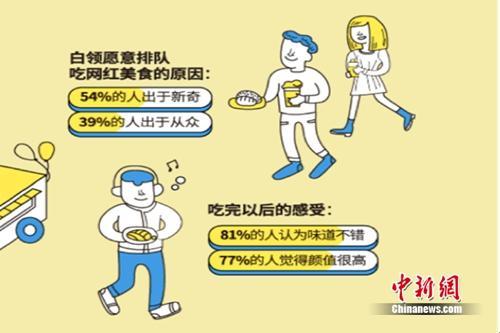 上班族饮食与健康调研:八成出现过亚健康问题