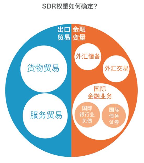 【图解】人民币的sdr权重为什么是10.92%?
