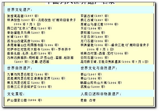 中国列入世界遗产名录