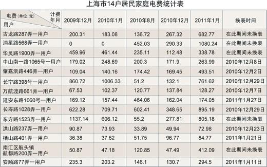 1月电费翻番网上热炒 上海居民电费为何有变?