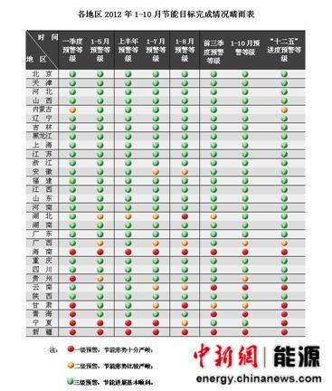 发改委公布各地节能目标完成情况晴雨表