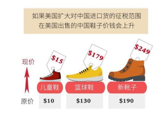 """""""从头到脚""""在变贵 美企和消费者呼吁结束贸易战"""