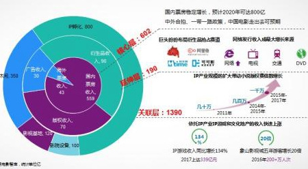 未来几年中国电影会怎样? 这四大预测相当大胆!