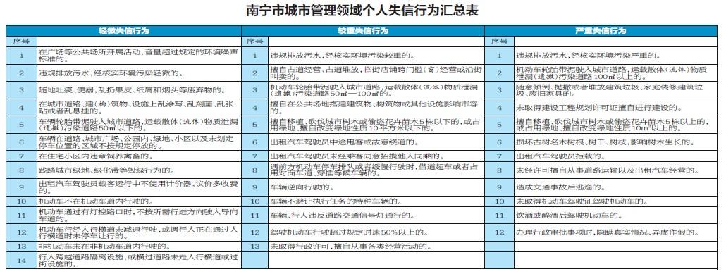 下月起南宁市14个部门将联合惩戒87项失信行为