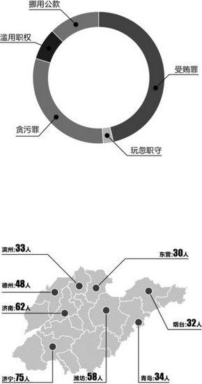 """山东10个月57名""""局座""""落马受贿罪案位居榜首"""