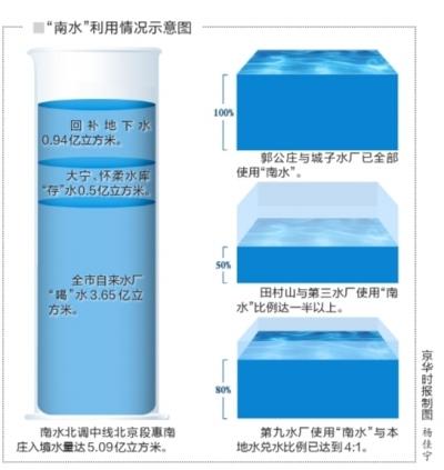 南水北调5亿立方水入京北京缺水量仍近1亿立方米