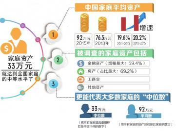 报告中国家庭平均资产达92万网友:又拖了后腿