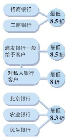 首套房贷利率北京最低八折全国平均利率为4.52%
