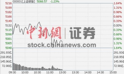 沪指创新高跳水半日跌1.23% 权重股合力砸盘