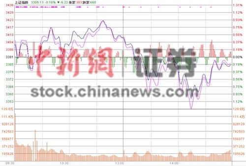 沪指收跌0.14%权重股拖累大盘3400点得而复失