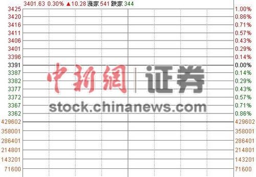 沪指高开0.3%站上3400点券商资源股开盘上扬