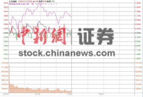 """沪指半日微涨0.02%""""中字头""""个股拖累大盘"""