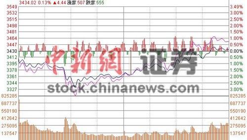 沪指午后反攻收涨0.14%重上3400点军工股王者归来