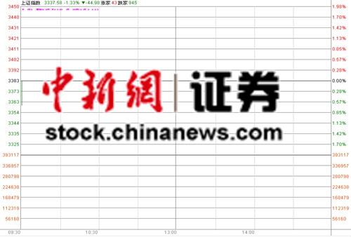 11月首個交易日滬指低開1.33%行業板塊盡墨