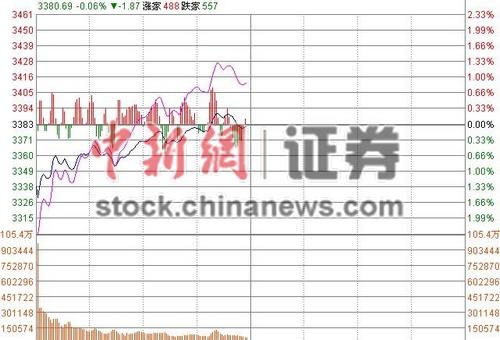 沪指跌幅收窄半日跌0.02%30余只次新股涨停