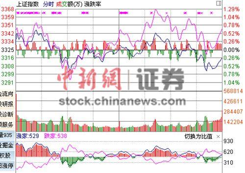 沪指缩量收跌0.25%考验3300点石油股跳水