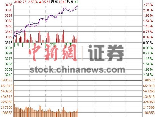 沪指半日涨2.58%攀上3400点券商股全面爆发