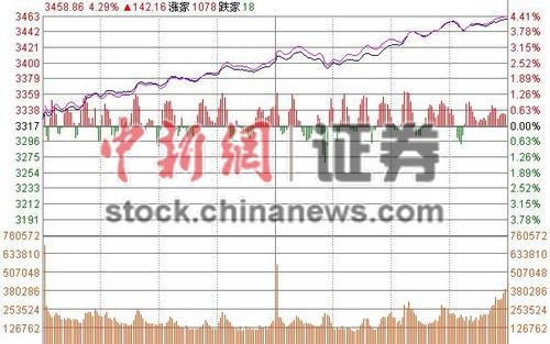 沪指放量收涨4.31%二百股涨停创业板直逼2600点
