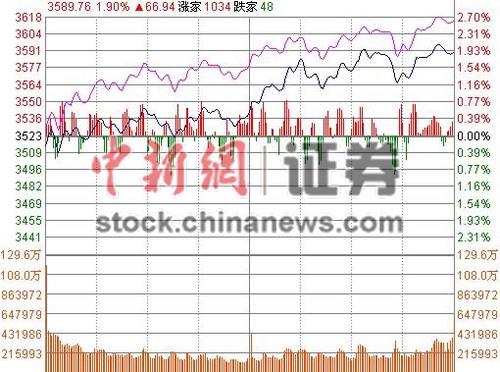 沪指大涨1.91%逼近3600点券商板块暴涨9.3%