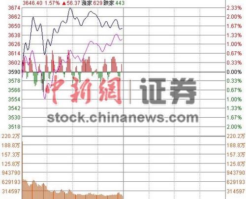 沪指半日涨1.63%挑战3700点银行股涨势如虹