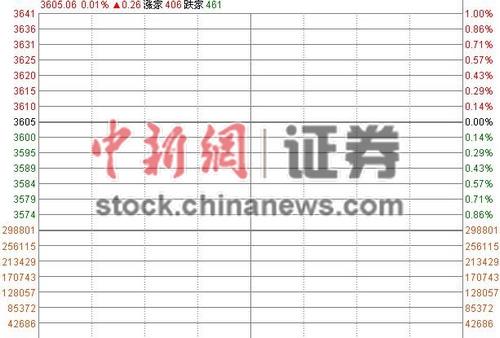 沪指微幅高开0.01%军工股活跃券商股小幅回调