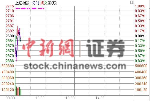 央行年内首次全面降准A股高开沪指涨0.01%