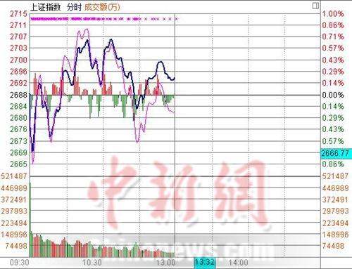央行放水沪指半日涨0.2%创业板指创5个多月新低