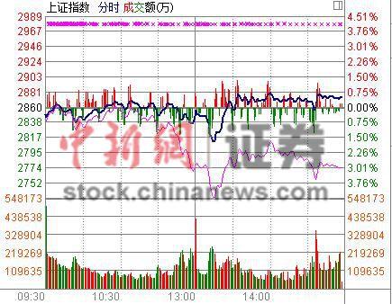 大盘股爆发沪指涨0.5%四连阳创业板指重挫4.98%